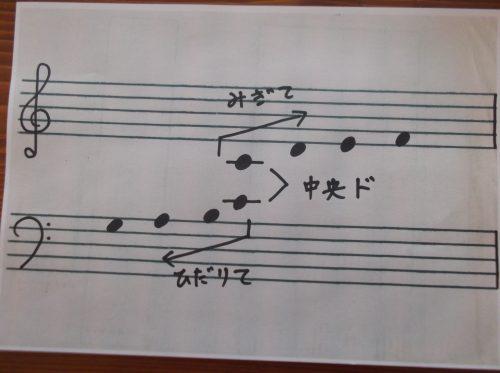 ピアノ 2 バーナム テクニック